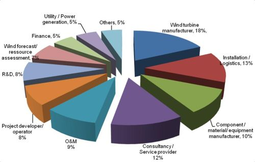 EWEA 2011_final_industry_sector_spread
